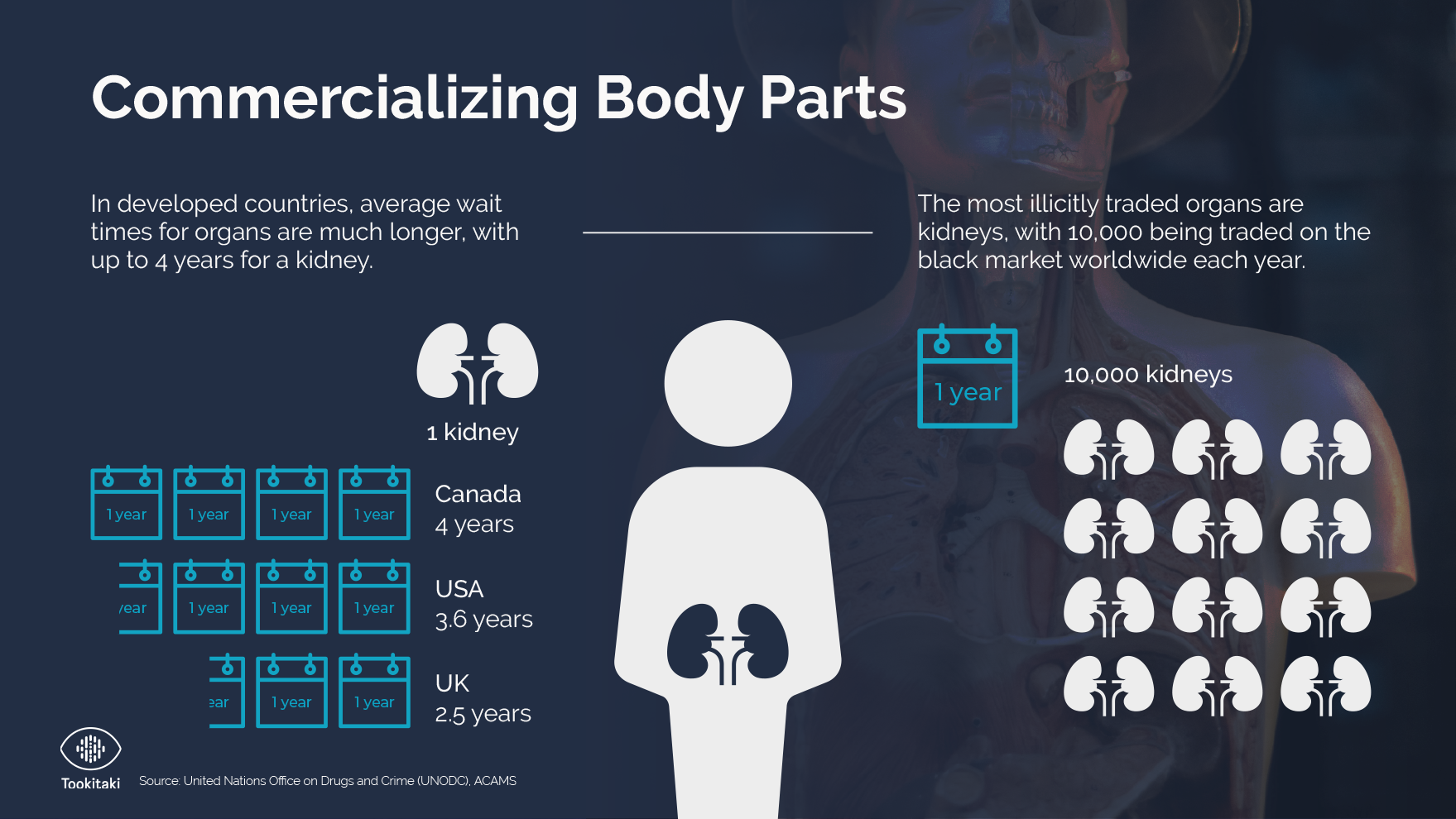 Commercializing Body Parts