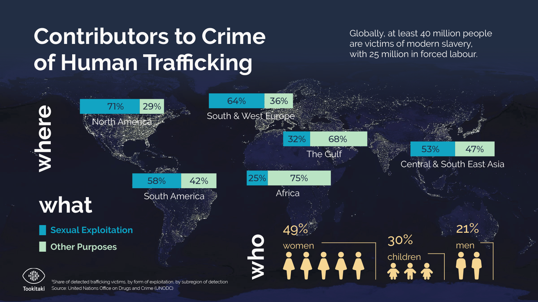 Contributors to Crime of Human Trafficking