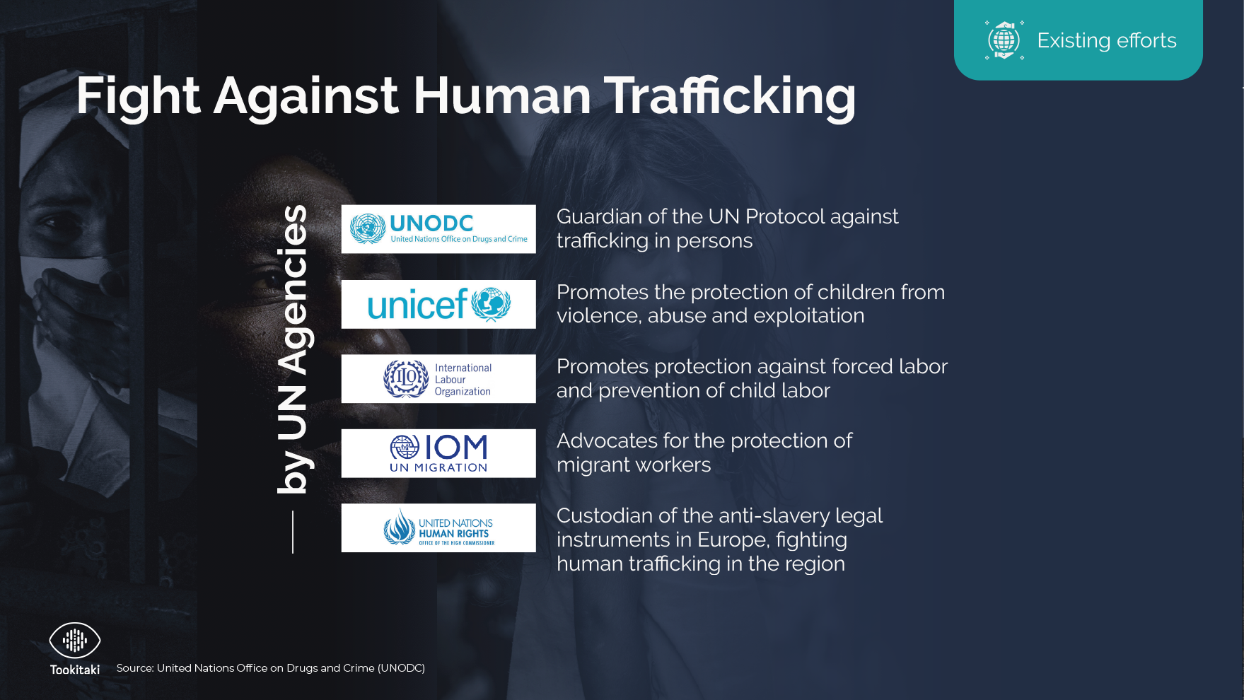Fight Against Human Trafficking