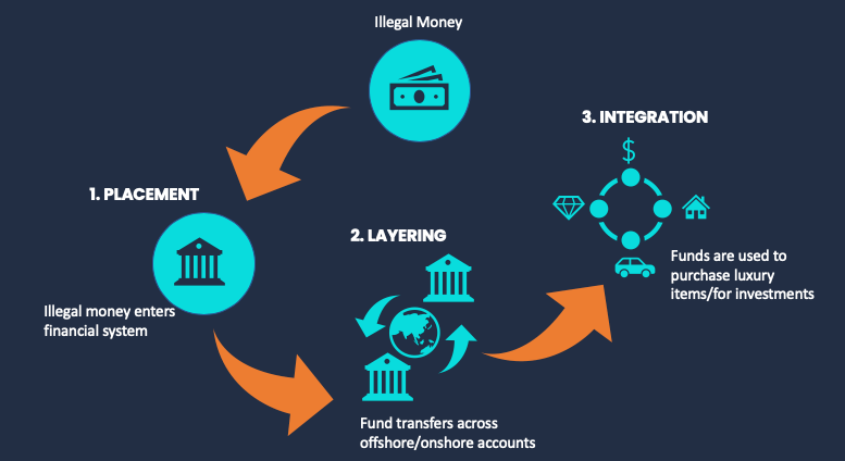 stages-of-money-laundering