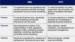 KYC and AML