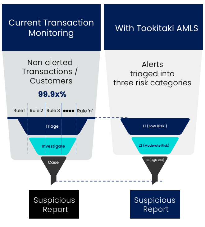 Transaction Monitoring Today and with Tookitaki AMLS